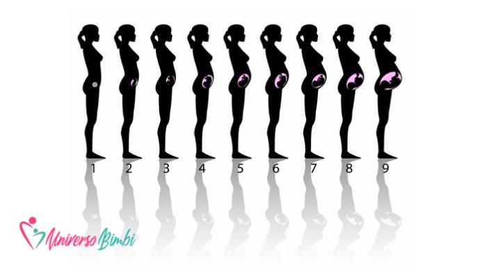 preparare il corpo alla gravidanza